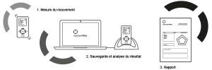 Schema fonctionnement Myotest Pro 2